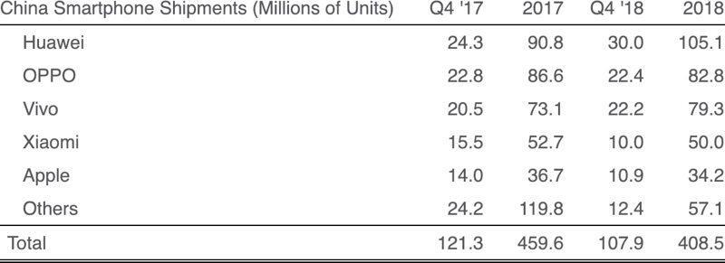 2018年中国iPhone出货量同比下滑250万部,华为销量第一