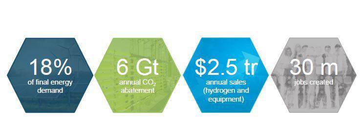 氢能委员会联合主席:氢可满足全球18%能源需求 释放氢经济需全球合作