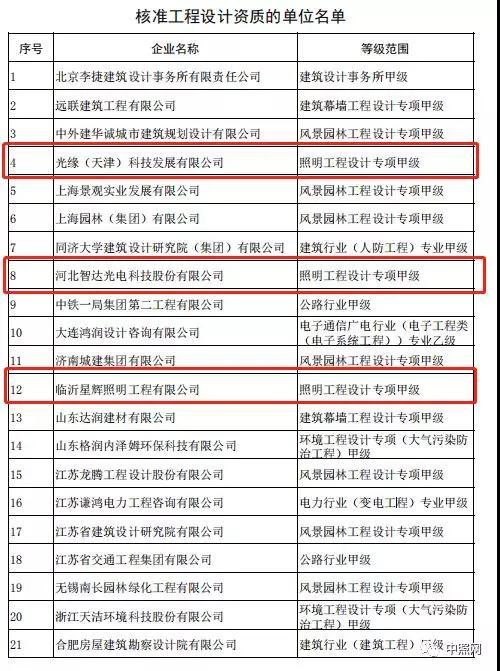 """开年第一炮!四家照企同时荣升""""双甲""""(附最新双甲名单)"""