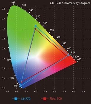 明基激光教育投影机LH770,给教学带来更好的色彩体验