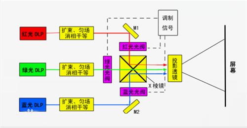 激光电视、激光投影与大平板之间的显示技术对比