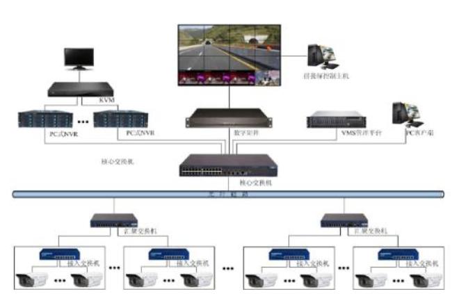 5G赋能视频物联网,视频监控的腾飞带动安防产业