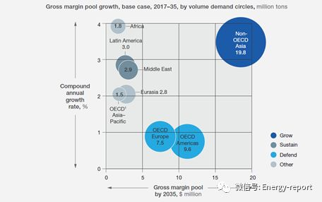 润滑油产业增长机会和潜在威胁