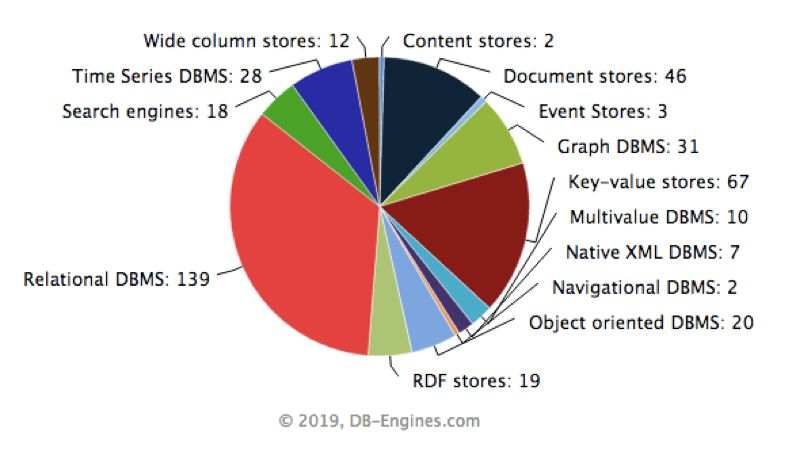 工业互联网时代,我们为什么需要时序数据库之二:适合的就是最好的