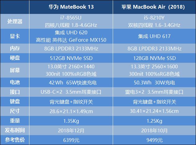 华为MateBook 13对比MacBook Air:性价比才是王道
