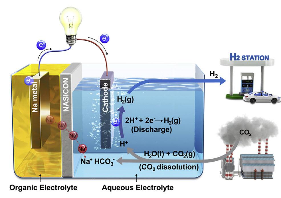 科学家将二氧化碳转化为电能和氢能