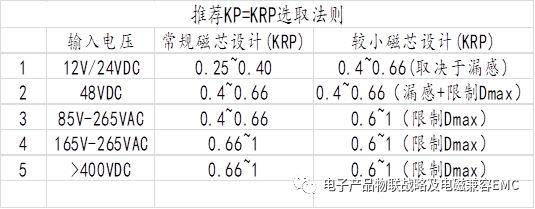 FLY反激变换器的 关键参数VRO&KRP工作模式分析
