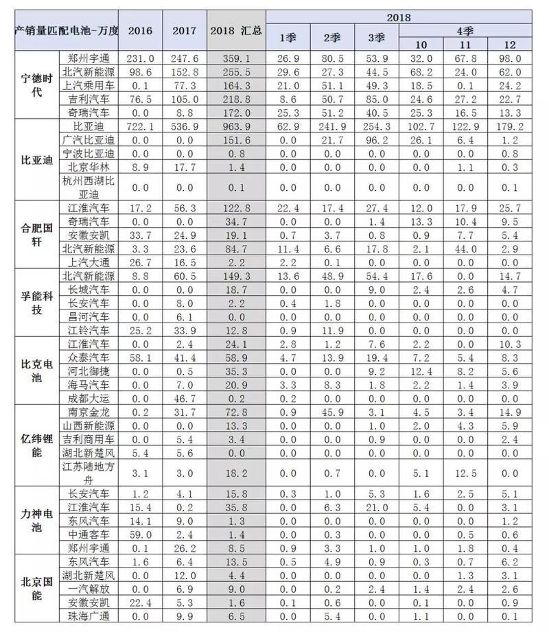 2018年动力电池装机量分析