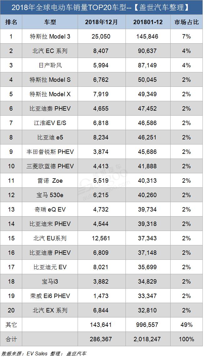 2018年全球电动车销量破200万辆 特斯拉Model 3首夺年度销冠