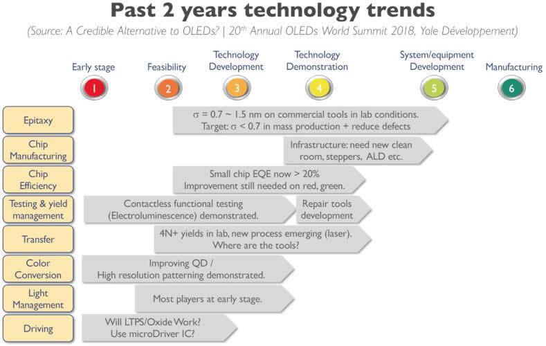 MicroLED商业化道路上面临的机遇和挑战