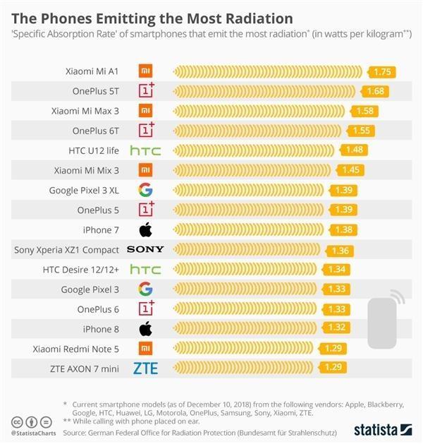 手机辐射排行榜出炉:这款手机竟排名第一!