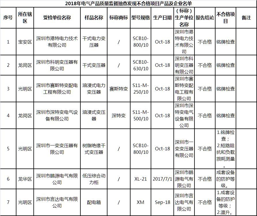 深圳2018年电气产品质量监督抽查结果
