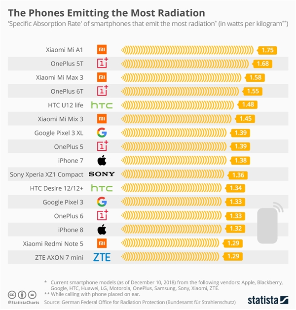 2019手机辐射排行榜最新公布:小米、三星第一,华为排哪?-IT帮