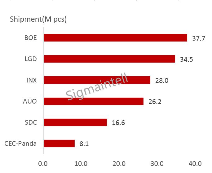 全球显示器面板市场:2018超预期增长 2019聚焦结构变化