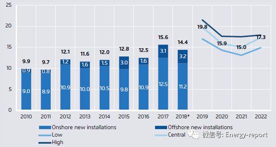 欧洲电力部门2018—电力转型更新分析