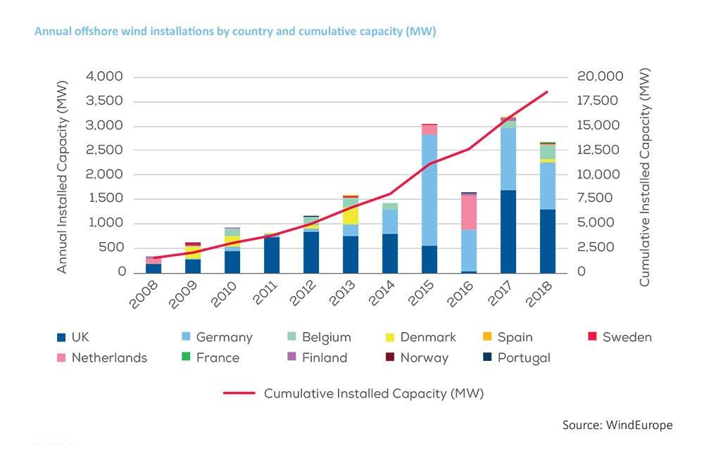 2018年欧洲新增海上风电装机容量2.6吉瓦