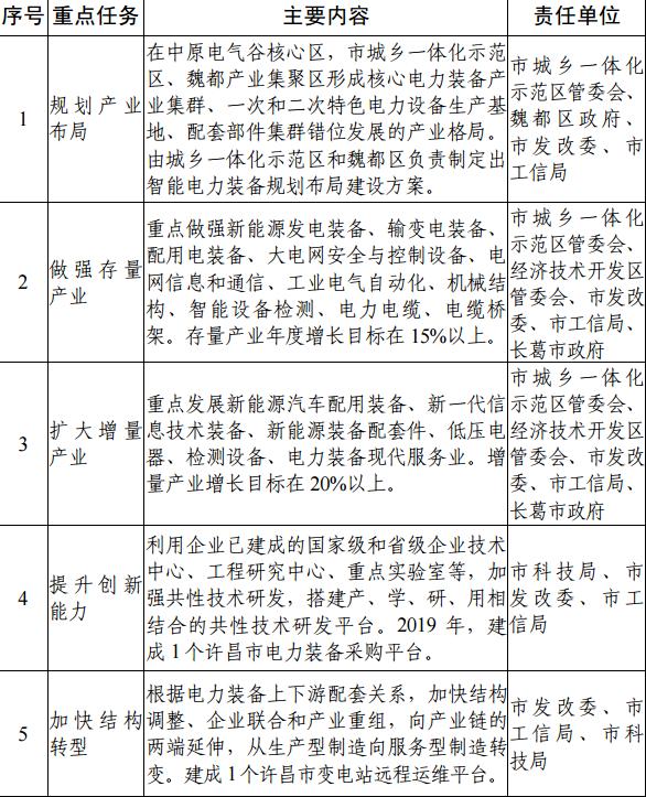 许昌市智能电力装备产业发展行动方案