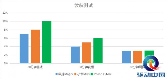 荣耀Magic2、小米MIX3、iPhone XS Max对比评测:价格贵的未必最好