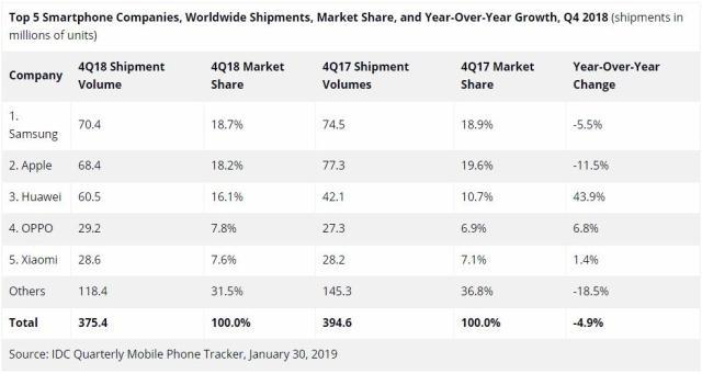 华为2018年芯片采购支出猛增45%,成全球第三大芯片买家