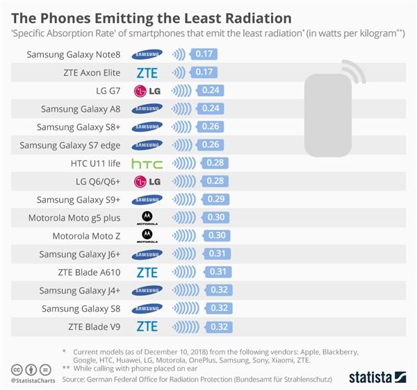 手机辐射排行榜出炉:结果有些意外