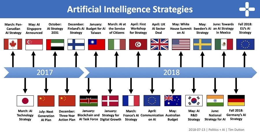 美国坐不住了?特朗普签署人工智能倡议书,政策步伐要赶中超欧