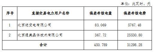 2018年12月京津唐电网电力直接交易北京地区偏差考核情况