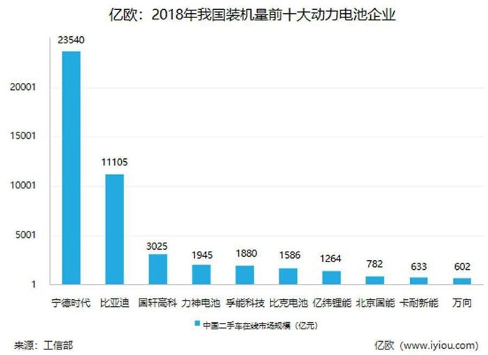 """腹背受敌!中国动力电池产业打响""""反击战"""""""