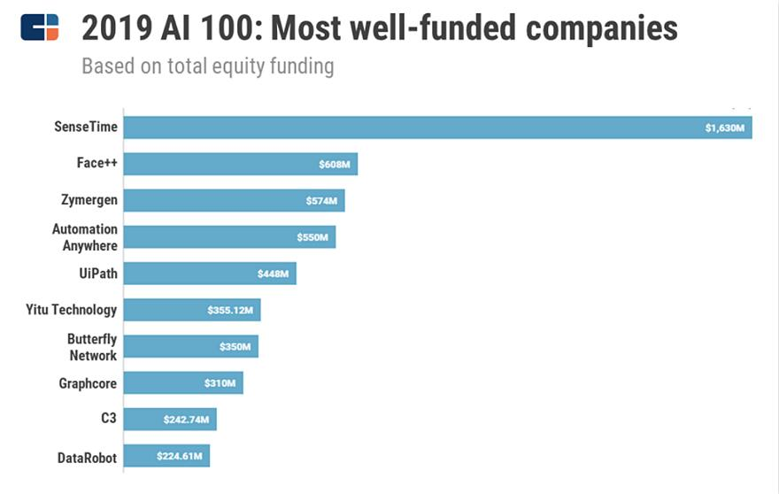 AI 100:人工智能创业产业全景