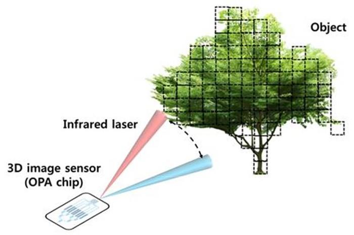 科研人员研发出超小型三维图像传感器技术