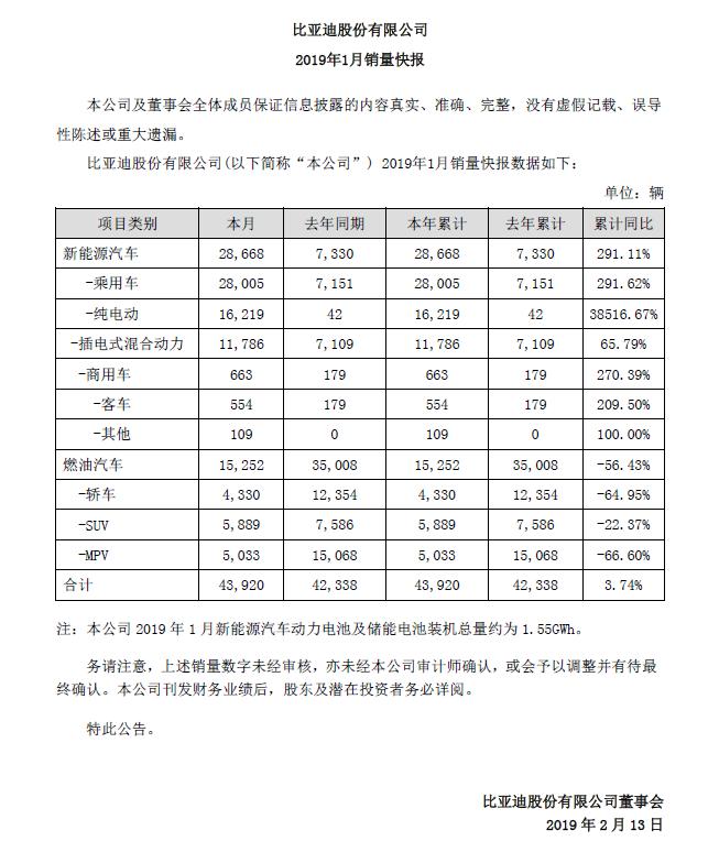 比亚迪:1月份新能源汽车销售2.87万辆,同比增长291%