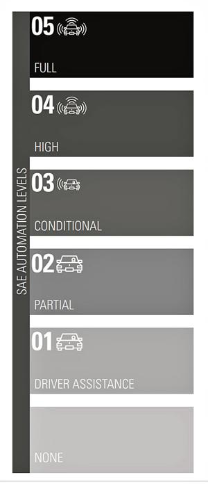 自动驾驶想要快速迈入level 5,缺了这个物件怎么行?