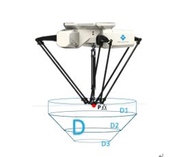 关于机器人臂展的深度解读,你知道么?