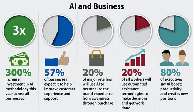 企业如何使用业务中的人工智能