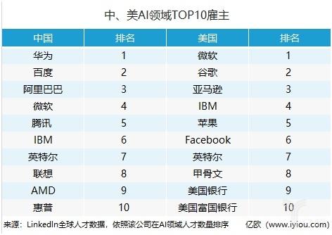 """2019""""金三银四""""招聘季马上到来 不是所有AI公司都那么焦虑"""