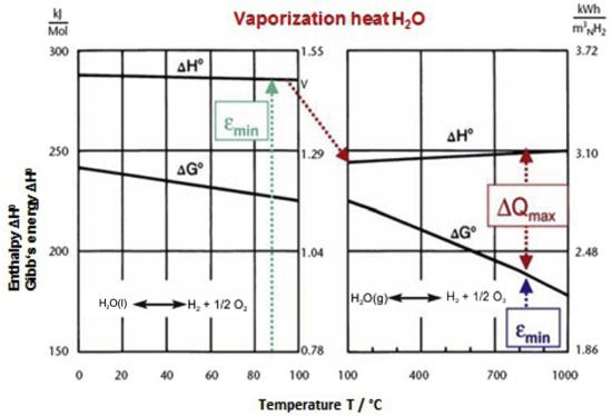 DLR将太阳能热量集成到固体氧化物电解槽实现高效产氢