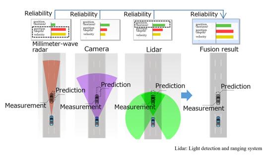 三菱电机研发新感知技术 提高自动驾驶传感器在恶劣天气下的探测精度