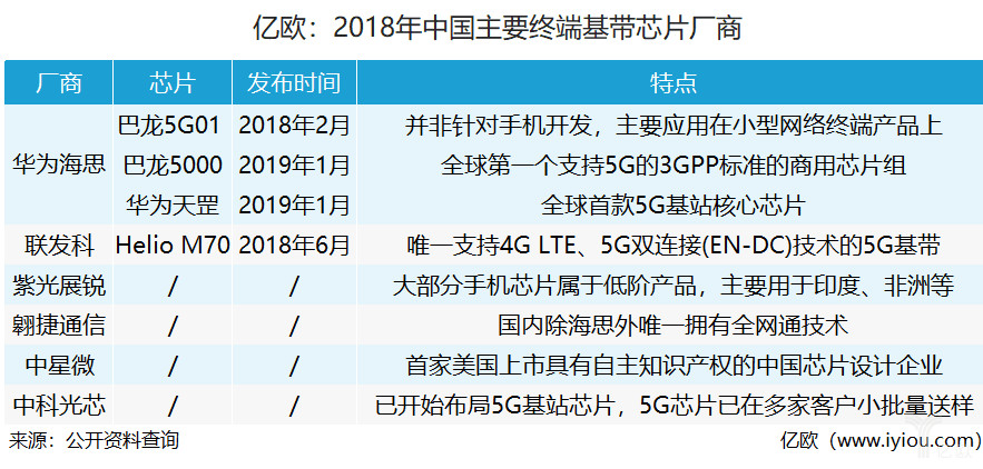 5G竞争白热化 中外基带芯片厂商争相布局