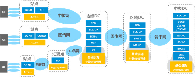 5G网络供电方案探讨