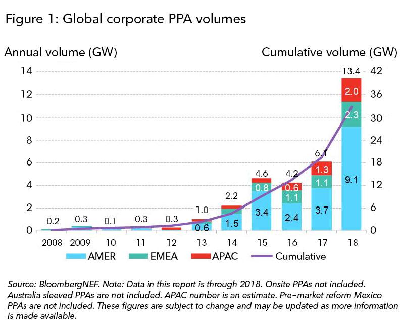 2018年全球企业采购清洁能源约13.4GW