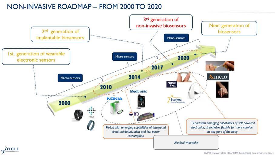 非侵入式传感器会成为医疗保健的未来?
