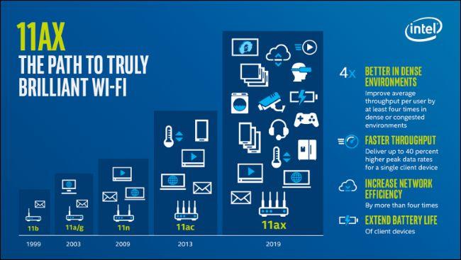 公共无线网体验差的灵丹妙药:详解新一代Wi-Fi 6