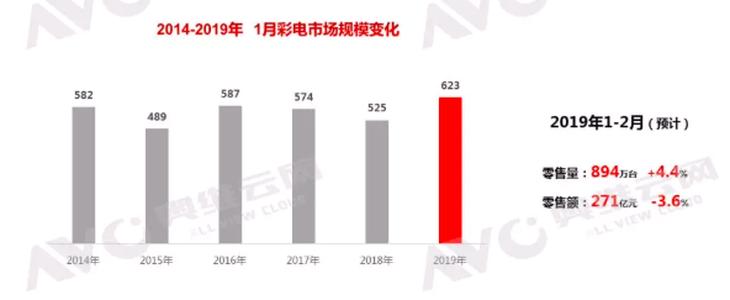2019中国彩电市场元春线上销量同比增长37.8% 迎来开门红