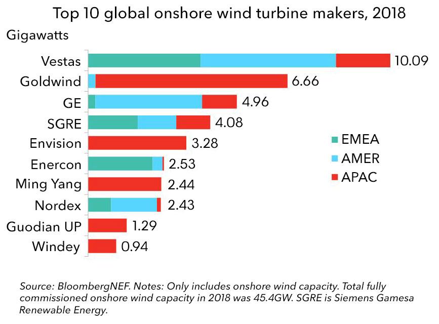 2018全球四大风机制造商市场占有率达57% 金风科技居第二