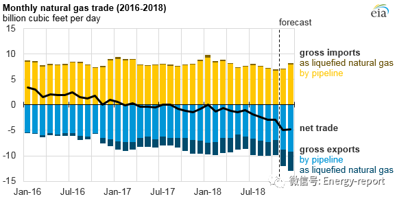 2018年美国天然气价格、产量、消费量及出口量均有所增长