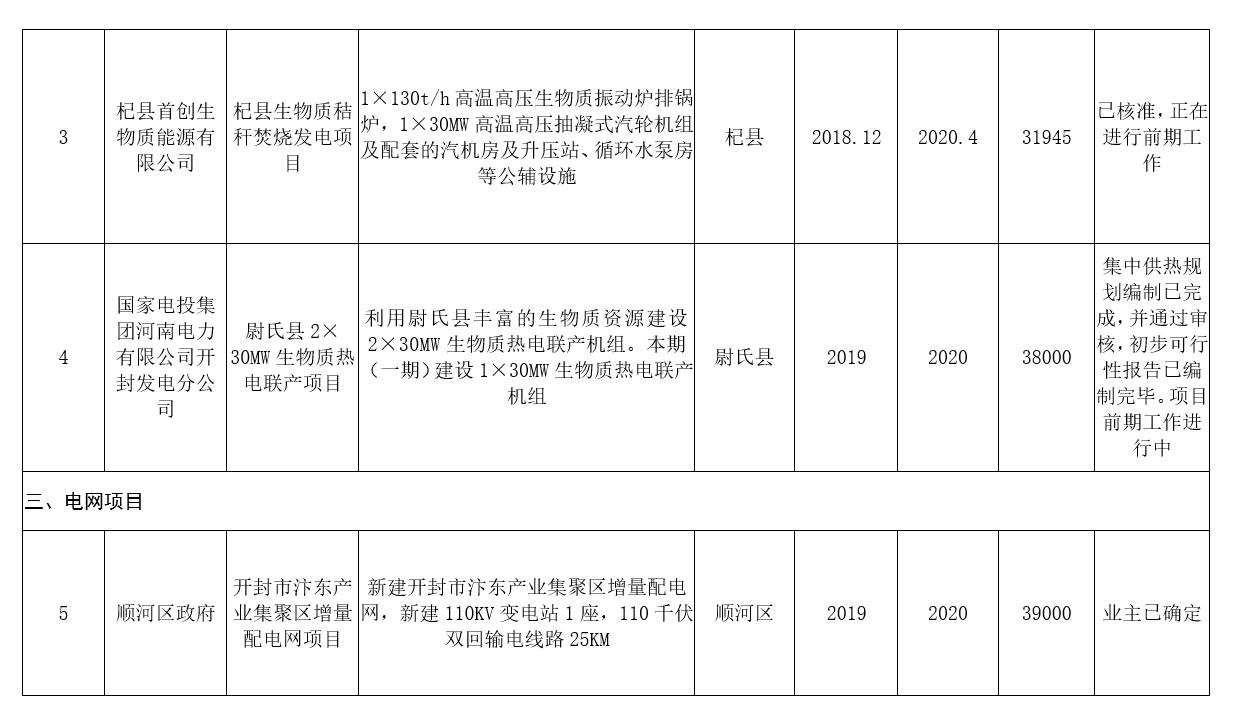 河南:2020年风电装机规模达到28万千瓦