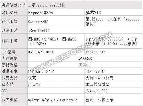 骁龙712处理器横向对比,与华为、三星以及苹果的哪款处理器性能相当?