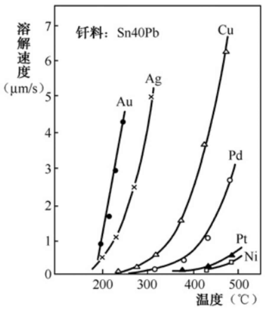 電子元器件電極表面狀態對互連焊接可靠性的影響