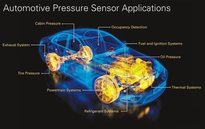 汽车压力传感器的发展演进