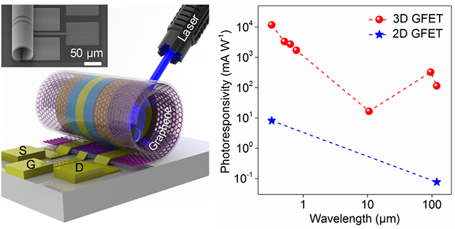 清华大学在三维石墨烯光电传感器研究取得重要进展