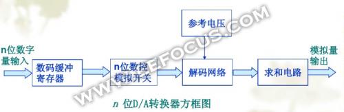 数字系统实现电压电流控制的必经之路:数模转换器